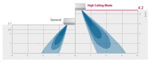 High Ceiling Mode