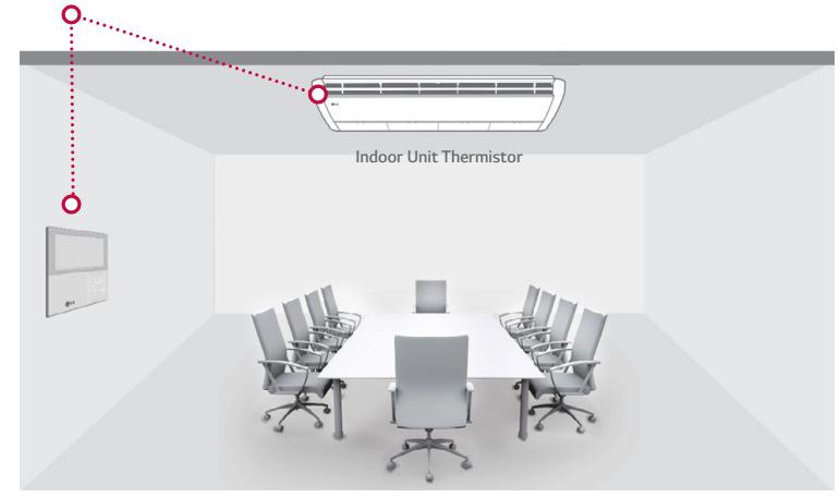 UV indoor unit thermistor