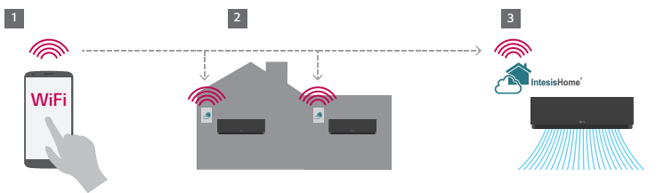WIFI intesis